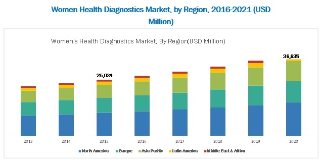 Women's Health Diagnostics Market, by Region, 2016-2021 (USD Million)