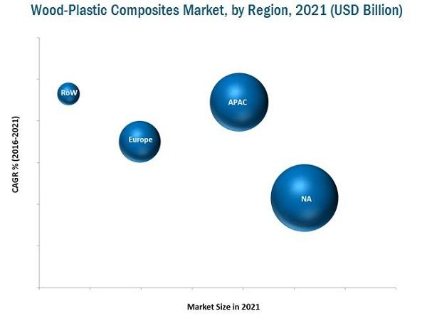 Wood Plastic Composite Market