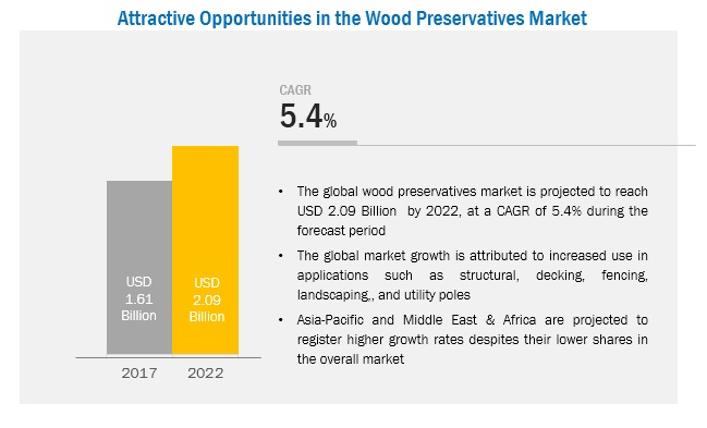 Wood Preservative Market