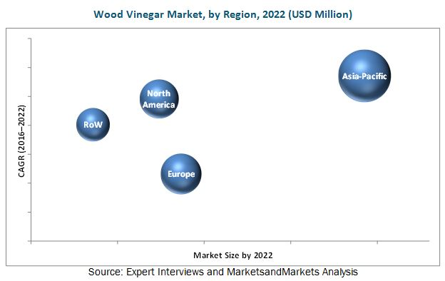 Wood Vinegar Market