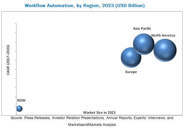 Workflow Automation Market