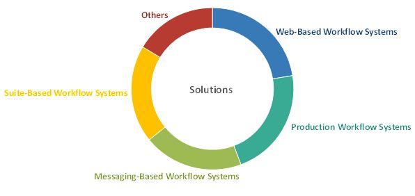 Workflow Management System Market