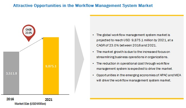 Workflow Management System Market