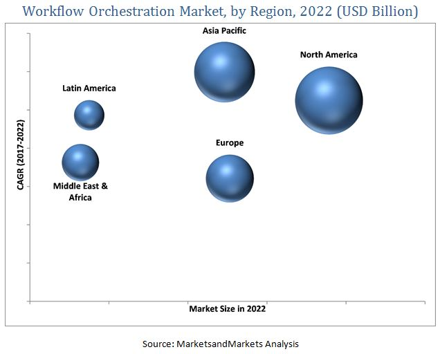 Workflow Orchestration Market