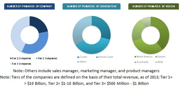 Workforce Analytics Market