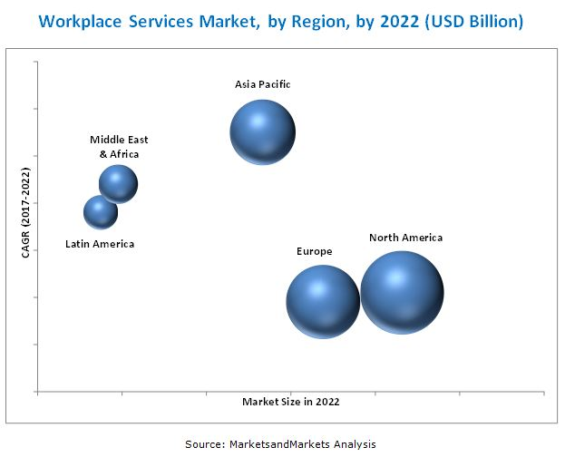 Workplace Services Market