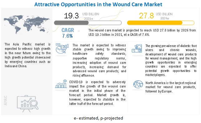 Wound Care Market