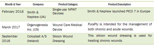 Wound Care Market