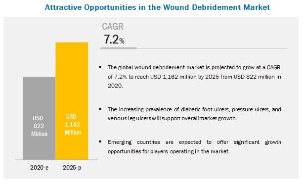 Wound Debridement Market