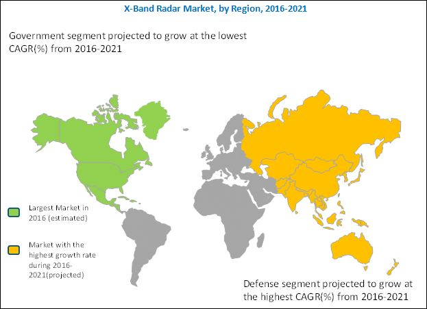 X-Band Radar Market
