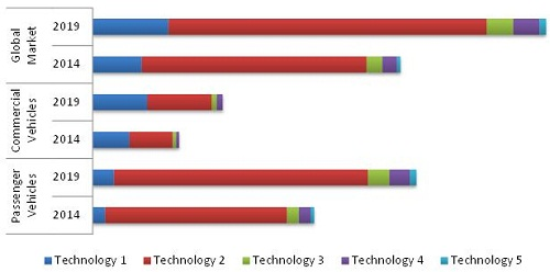 X-by-Wire Systems Market