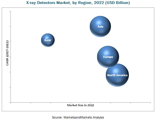 X-Ray Detectors Market