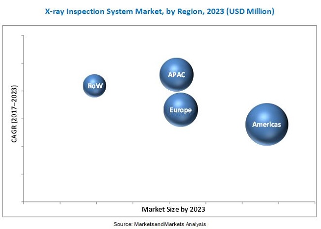 X-ray Inspection System Market