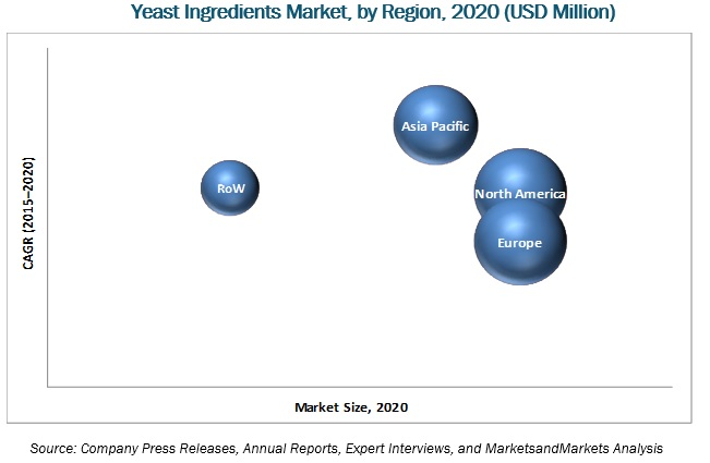 Yeast Ingredients Market