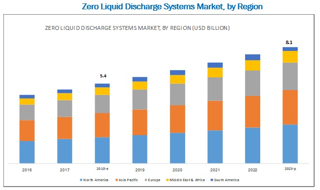 Zero Liquid Discharge Systems Market