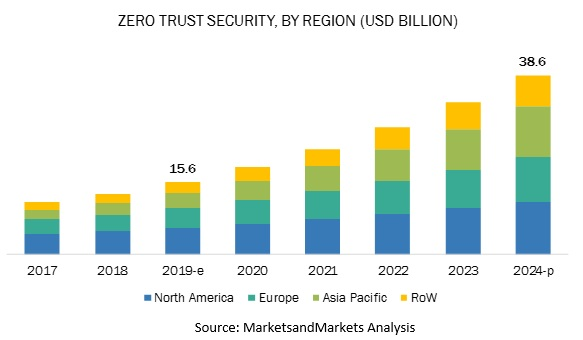 Zero-Trust Security Market