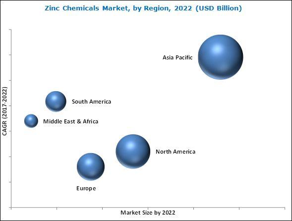 Zinc Chemicals Market