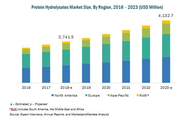 Protein Hydrolysates Market